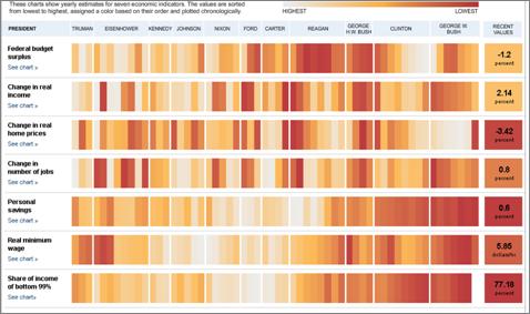 Karizmatic - Heat Map de l'économie américaine par le NY Times
