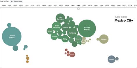 Karizmatic - Visualisation interactive des médailles olympiques par le NY Times